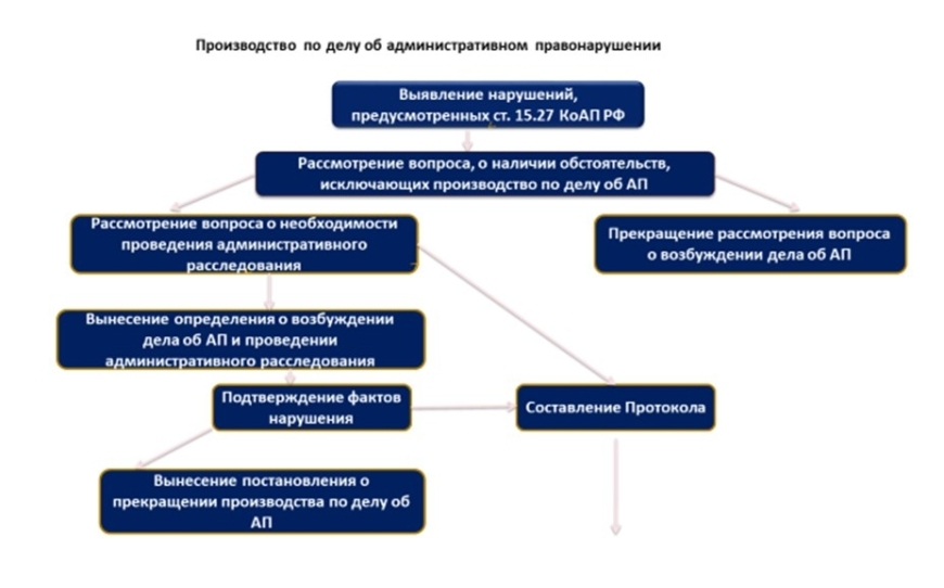 Производство по делу об административном правонарушении