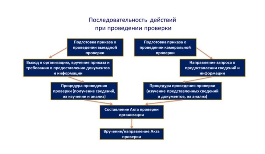 Последовательность действий при проведении проверки