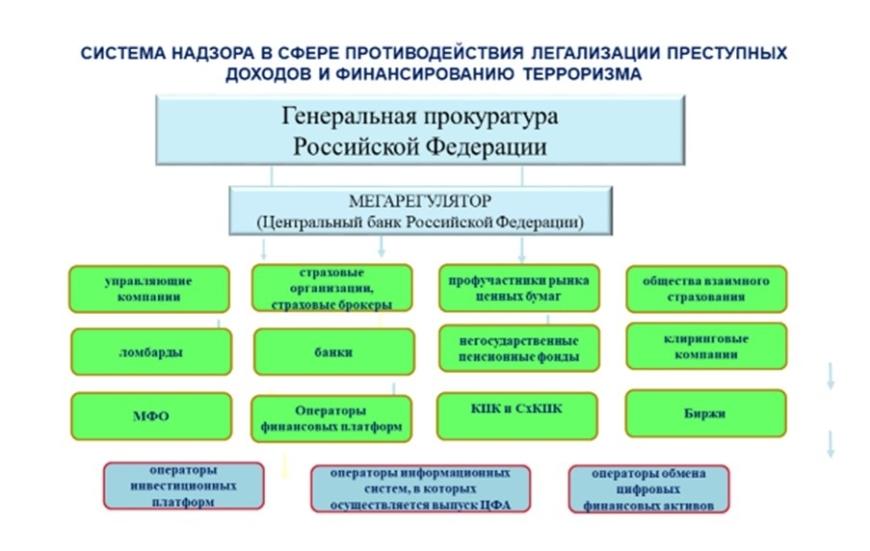 система надзора за НФО по ПОДФТ