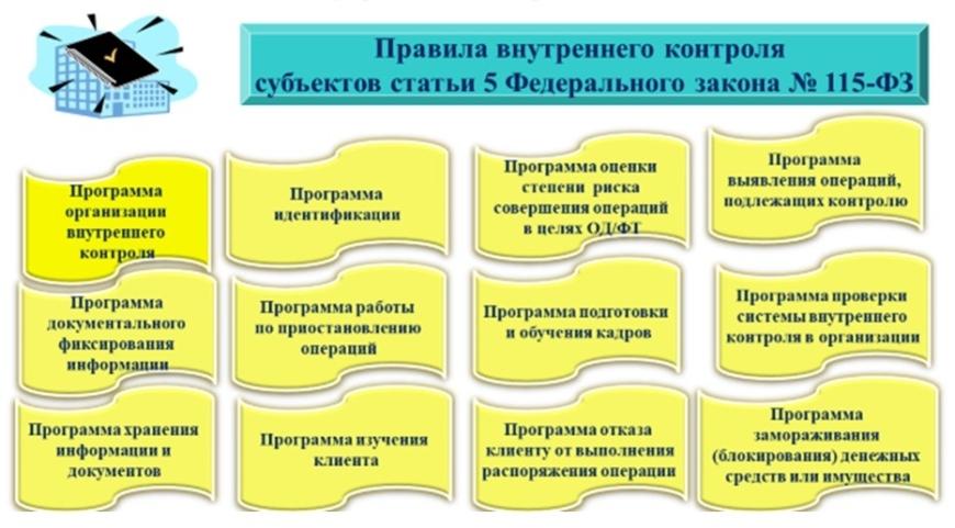 Система внутреннего контроля